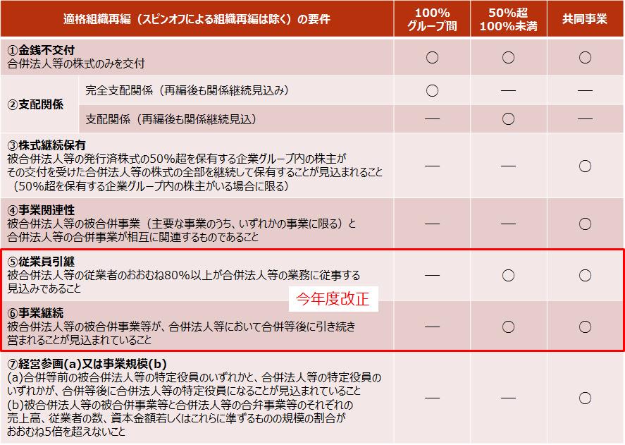 H30-m2【適格組織再編の各要件】