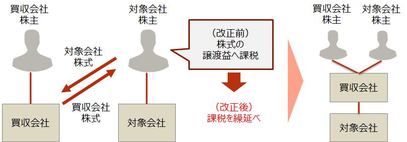 H30-m3【買収会社の株式を対価とするM&Aが行われた場合】