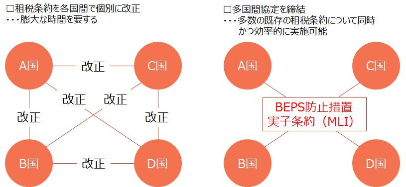 H30-m4【BEPS防止措置実施条約(MLI)の概要】
