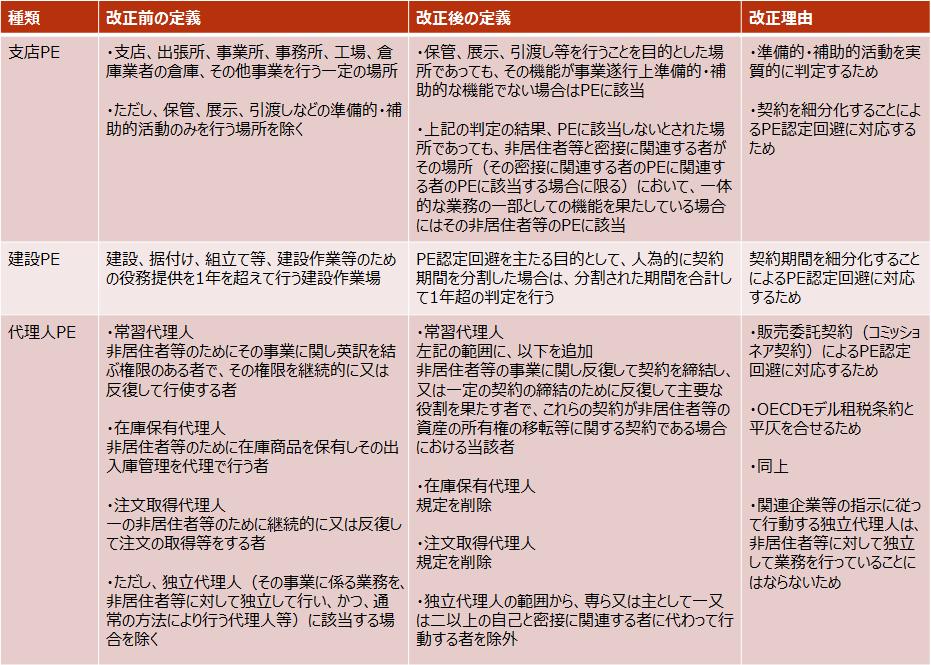 H30-m4【PE認定の人為的回避防止措置 改正一覧】