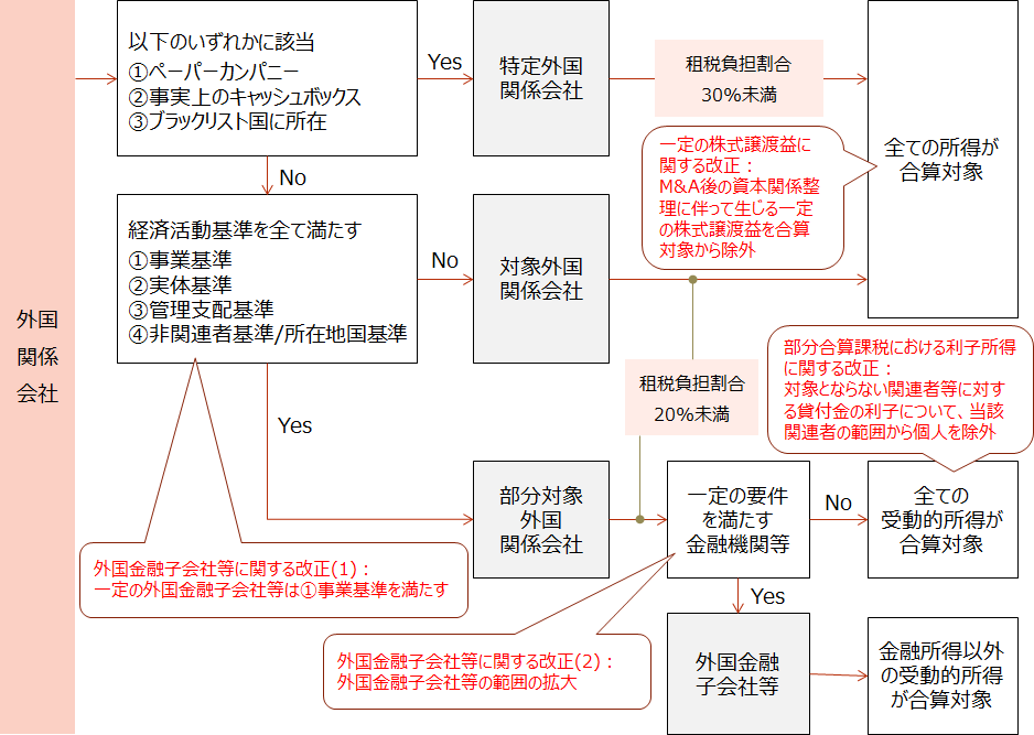 H30-m5【外国子会社合算税制(タックスヘイブン対策税制)の見直し】