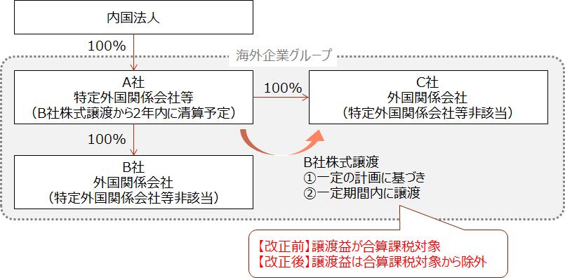 H30-m5【一定の株式譲渡益に関する改正の概要】