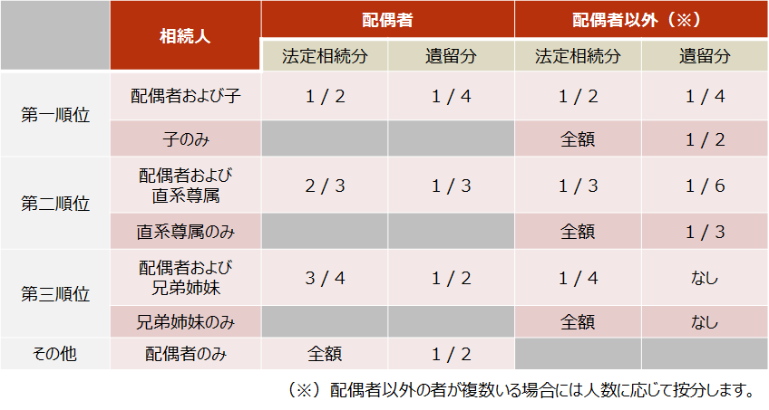 相続税【法定相続分と遺留分】