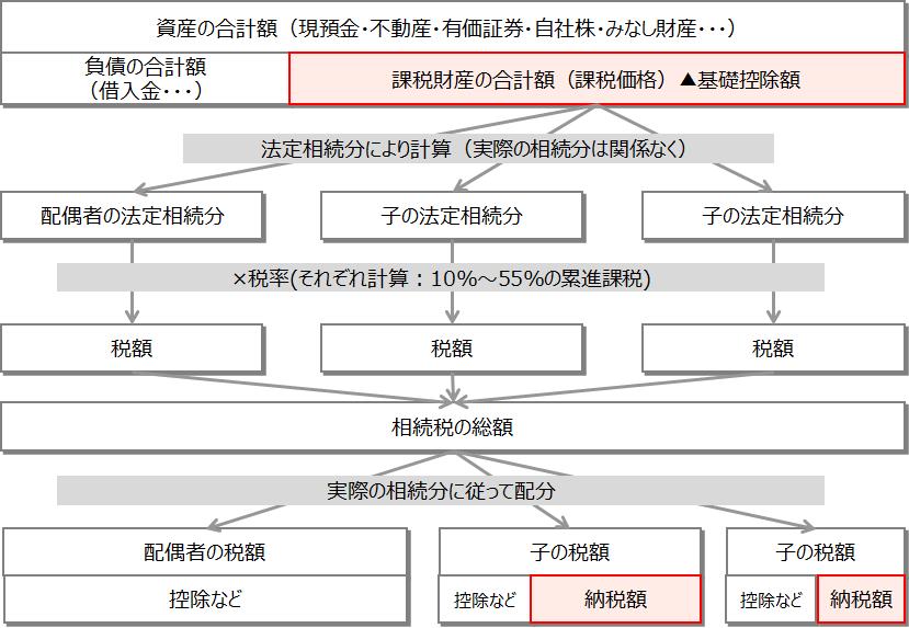 相続税【相続税の計算の流れ】