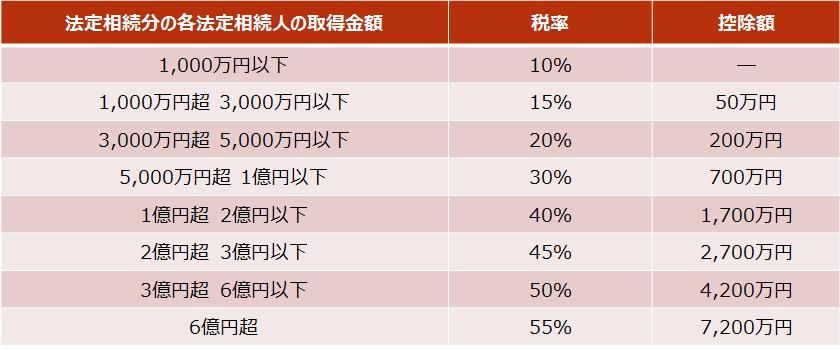相続税【相続税の速算表】