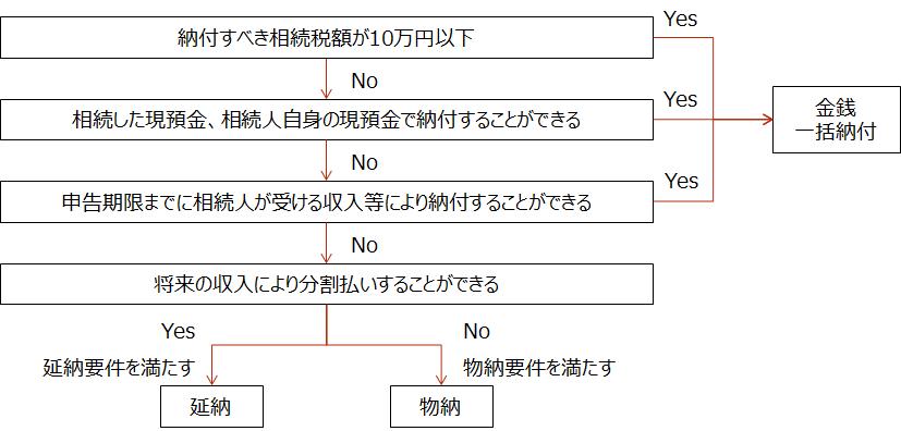 相続税【相続税の納付方法】