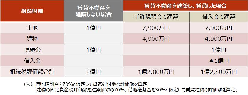 相続税【相続財産評価額の比較】