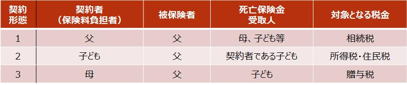 相続税【死亡保険金に係る相続税の取扱い】