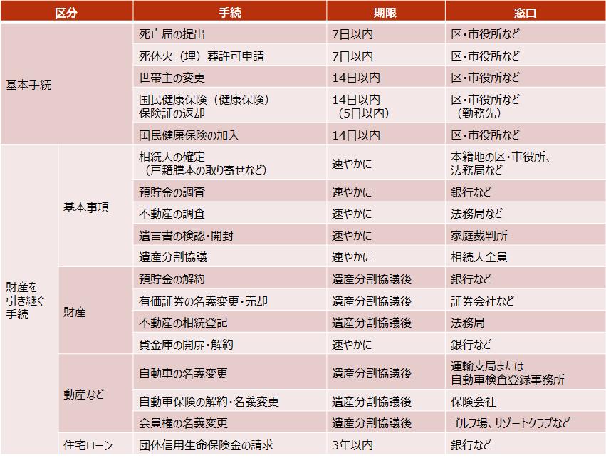相続税【相続発生後の手続き一覧】2