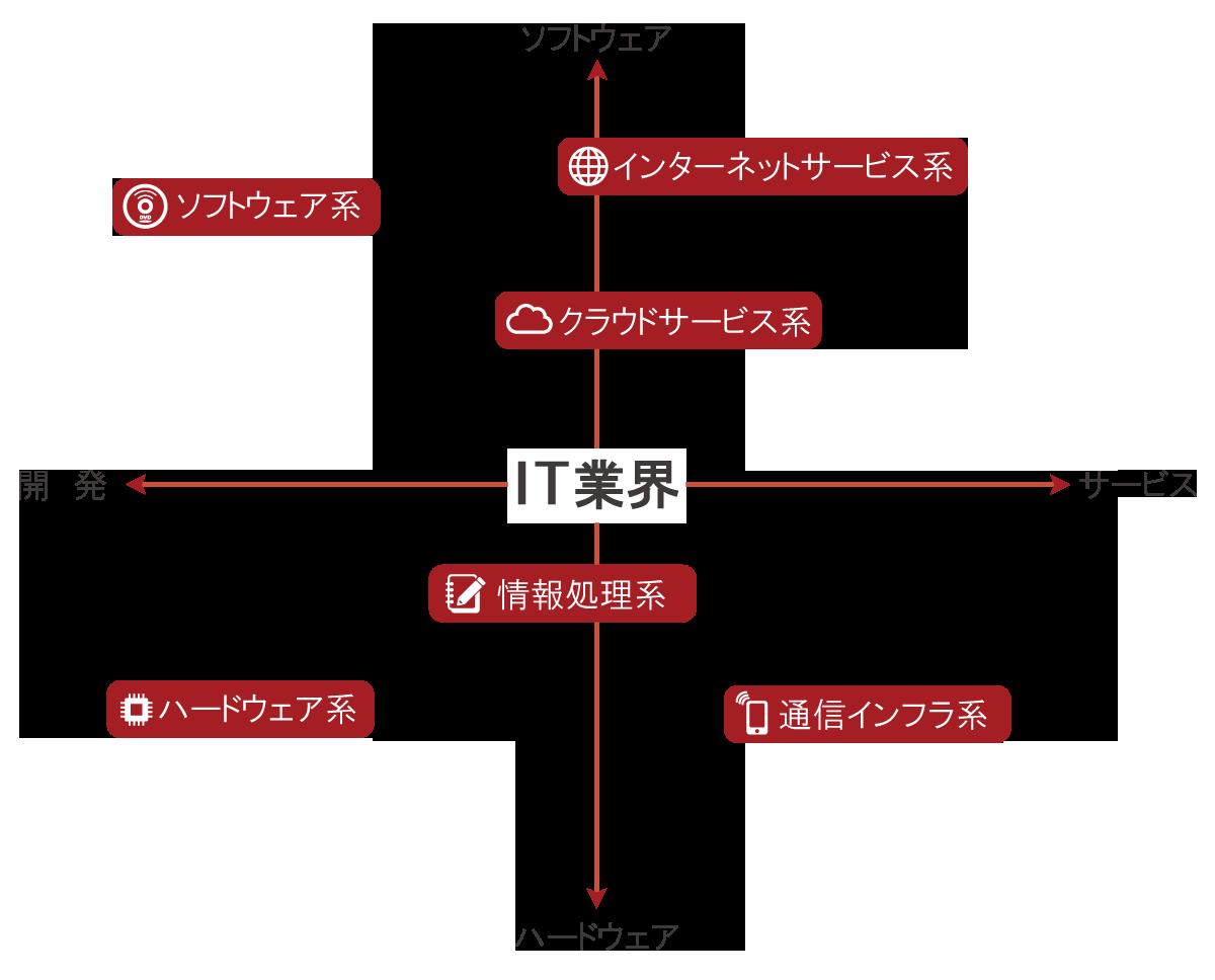 it業界の最新m a動向 事業承継 m aの山田コンサルティンググループ
