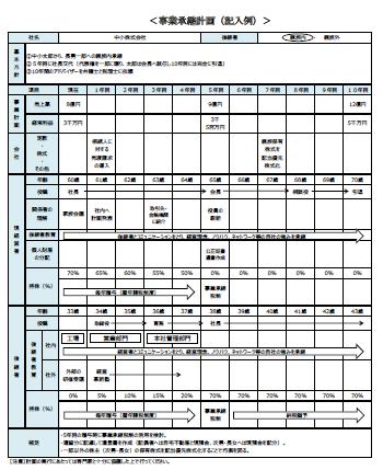 【事業承継計画(記入例)】