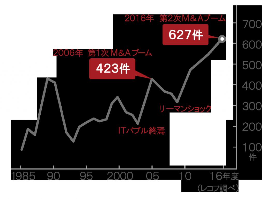 日本企業による海外M&A件数の推移