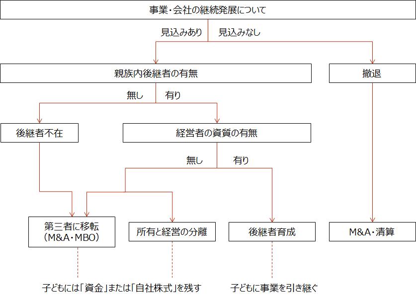 【事業承継フローチャート】