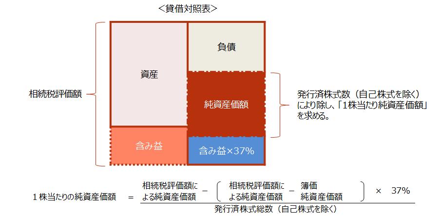 【純資産価額方式のイメージ】