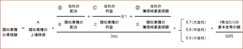 【類似業種比準方式の計算式】