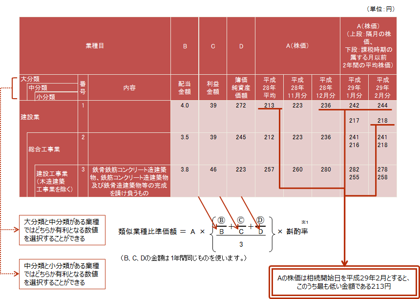 【<参考>類似業種比準価額計算上の業種目及び業種目別株価等(平成29年分)】