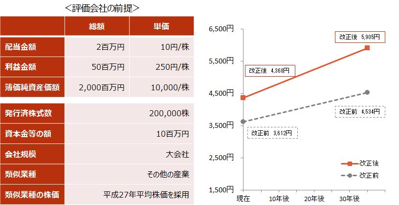 【改正が株価に与える影響~ケース②~】