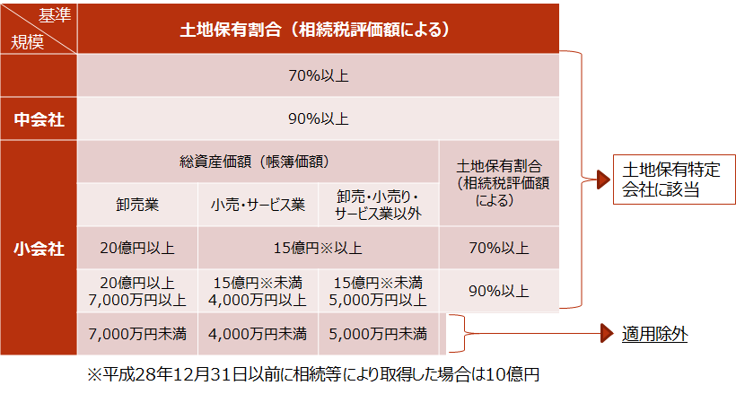 【土地保有特定会社】