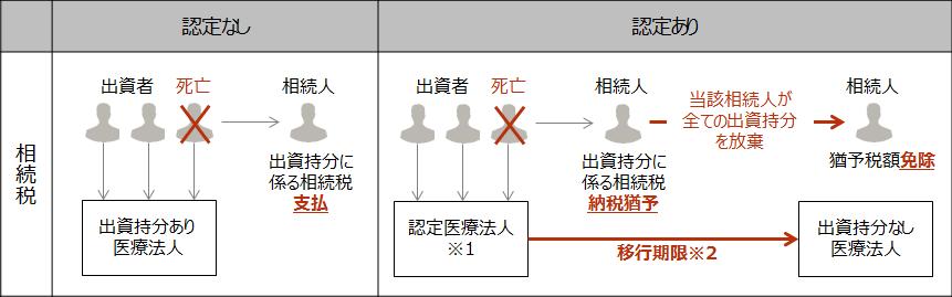 【医業継続に係る相続税の納税猶予制度】