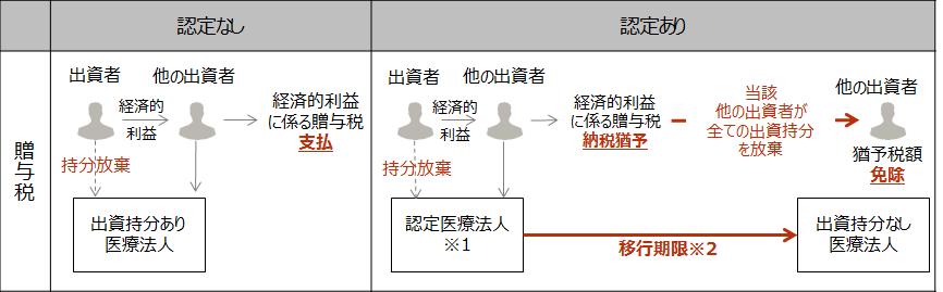 【医業継続に係る贈与税の納税猶予制度】