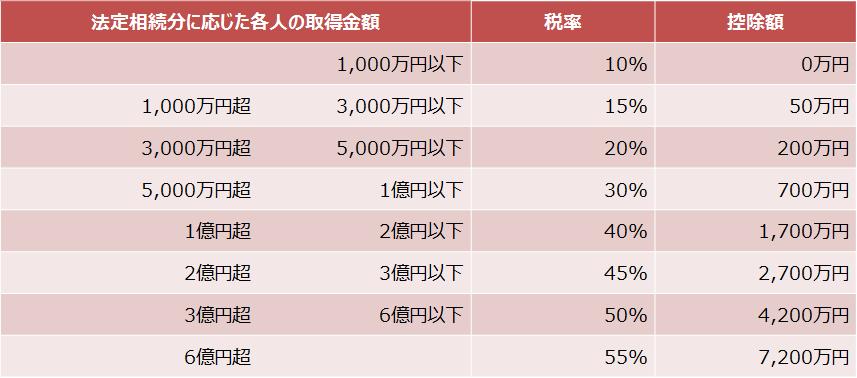 【相続税速算表】