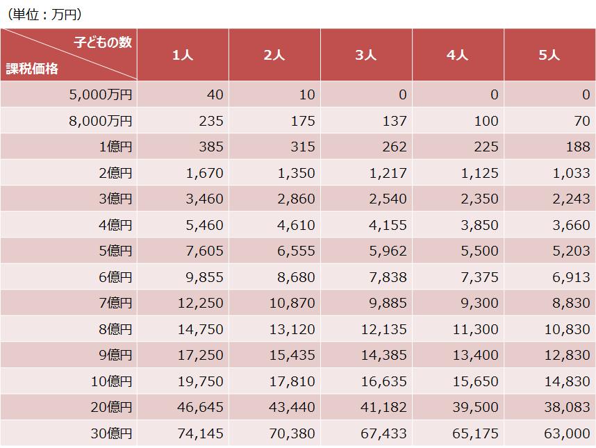 【表① 相続税早見表(配偶者あり)】