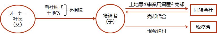 【事業用資産の売却】