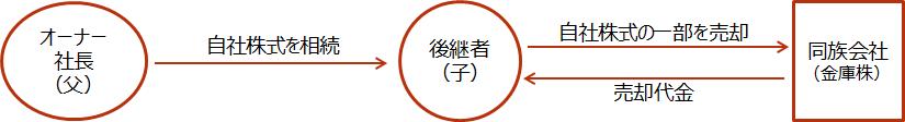 【自社株式の売却(金庫株)】