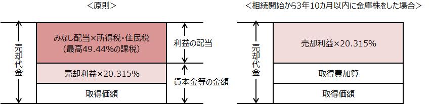 【「金庫株」の税金の取扱い】
