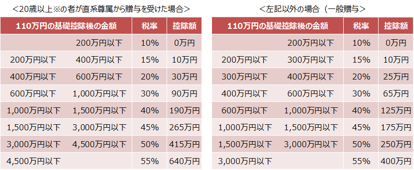 【贈与税速算表】