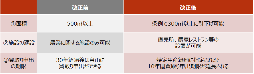 【生産緑地法改正の概要】