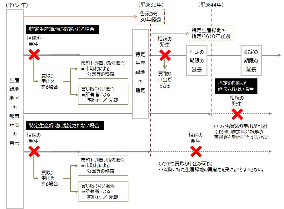 【生産緑地法:特定生産緑地制度】