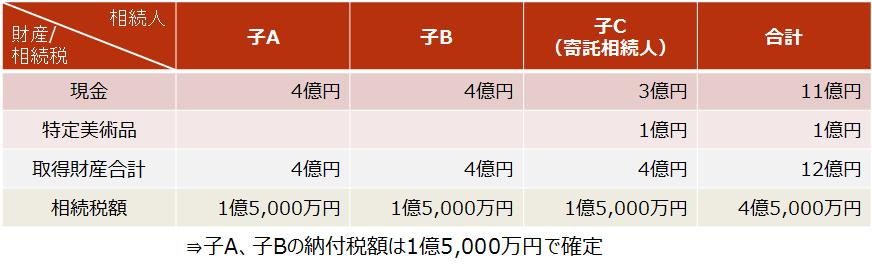 【特定の美術品に係る相続税の納税猶予制度(計算例)】-1