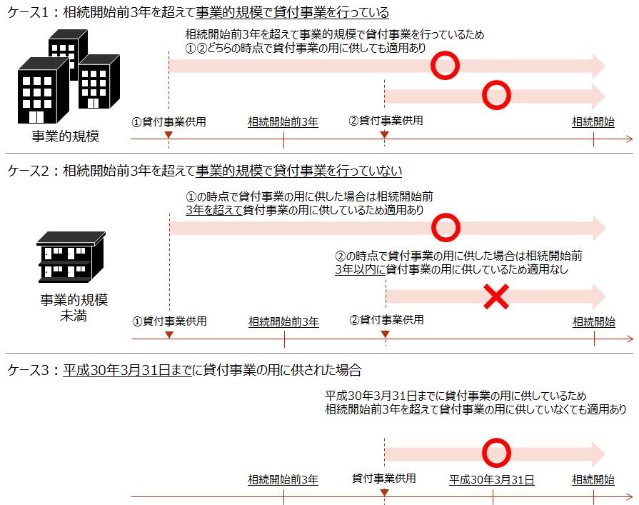 【貸付事業用宅地等が改正により影響を受けるケース】