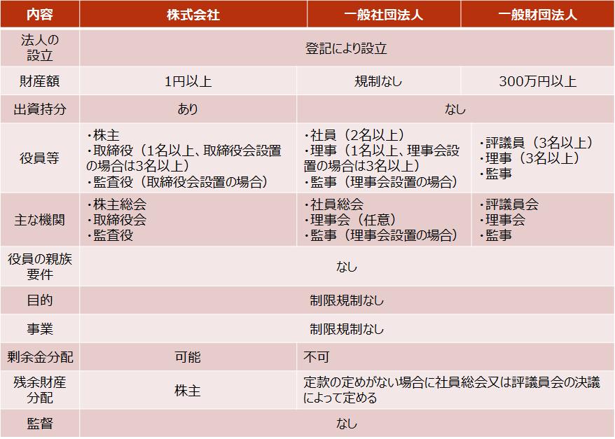 【株式会社、一般社団法人、一般財団法人の比較】