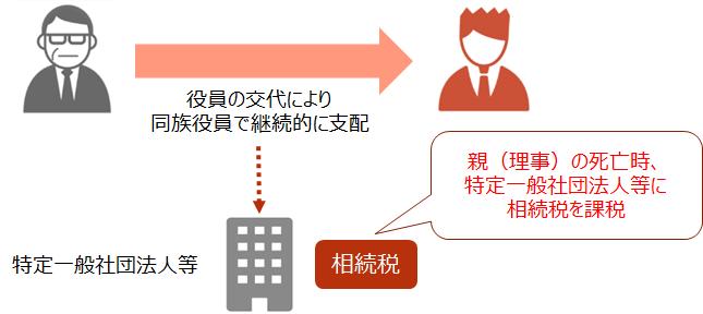 【一般社団法人等に関する相続税の課税 改正内容のイメージ】