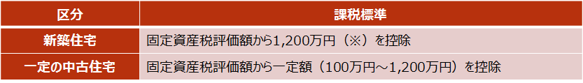 【不動産取得税の軽減措置】