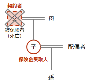 【死亡保険金の受け取り ケース(1)】