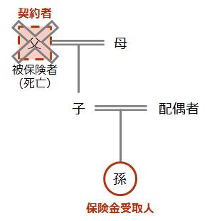 【死亡保険金の受け取り ケース(2)】