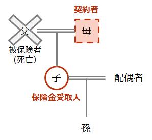 【死亡保険金の受け取り ケース(3)】