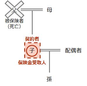 【死亡保険金の受け取り ケース(4)】