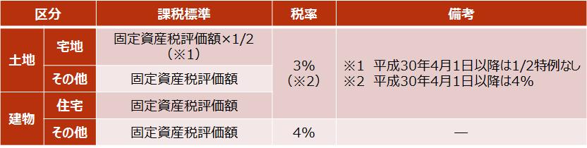 【不動産取得税の税率】