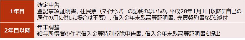 【住宅ローン控除を受けるための手続き】