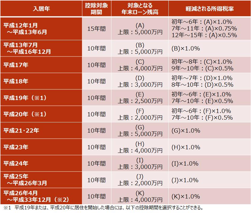 【住宅ローン控除で軽減される所得税額】