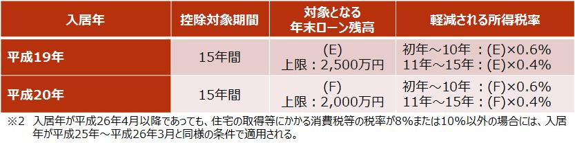 【住宅ローン控除で軽減される所得税額】H19、H20