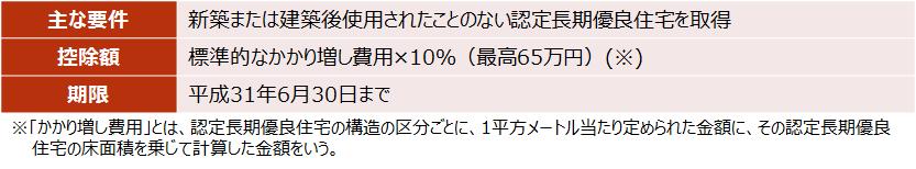 【認定長期優良住宅新築等特別税額控除】