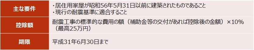 【住宅耐震改修特別控除】