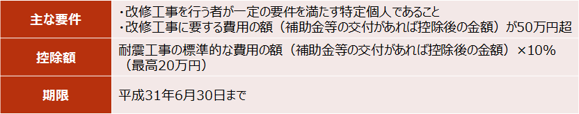 【住宅特定改修特別税額控除(バリアフリー改修工事)】