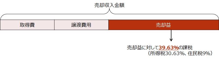 【短期譲渡所得に対する課税イメージ】
