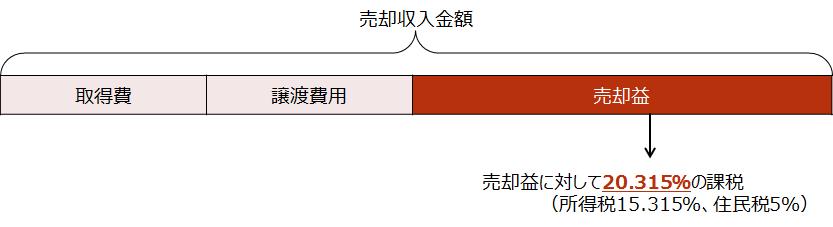 【長期譲渡所得に対する課税イメージ】
